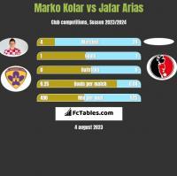 Marko Kolar vs Jafar Arias h2h player stats