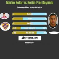 Marko Kolar vs Kerim Frei Koyunlu h2h player stats