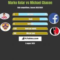 Marko Kolar vs Michael Chacon h2h player stats