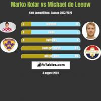 Marko Kolar vs Michael de Leeuw h2h player stats