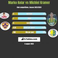 Marko Kolar vs Michiel Kramer h2h player stats