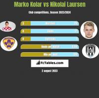 Marko Kolar vs Nikolai Laursen h2h player stats
