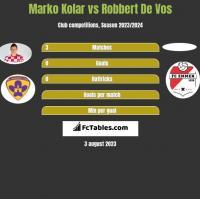 Marko Kolar vs Robbert De Vos h2h player stats