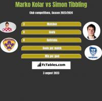 Marko Kolar vs Simon Tibbling h2h player stats