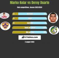 Marko Kolar vs Deroy Duarte h2h player stats