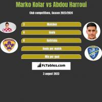 Marko Kolar vs Abdou Harroui h2h player stats