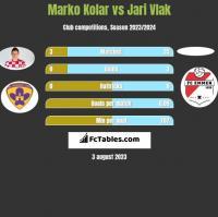 Marko Kolar vs Jari Vlak h2h player stats