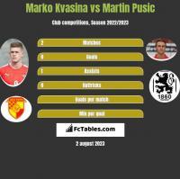 Marko Kvasina vs Martin Pusic h2h player stats