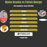 Marko Kvasina vs Patrick Buerger h2h player stats