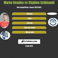 Marko Kvasina vs Stephen Schimandl h2h player stats