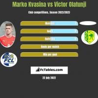 Marko Kvasina vs Victor Olatunji h2h player stats