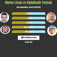 Marko Livaja vs Abdulkadir Parmak h2h player stats