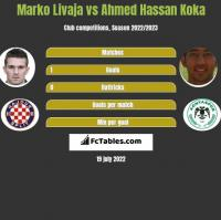 Marko Livaja vs Ahmed Hassan Koka h2h player stats