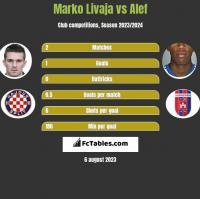 Marko Livaja vs Alef h2h player stats