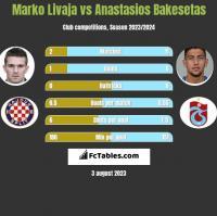 Marko Livaja vs Anastasios Bakesetas h2h player stats