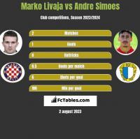 Marko Livaja vs Andre Simoes h2h player stats