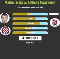 Marko Livaja vs Anthony Nwakaeme h2h player stats