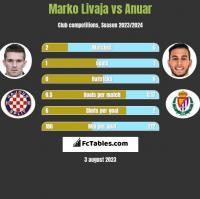 Marko Livaja vs Anuar h2h player stats