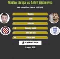 Marko Livaja vs Astrit Ajdarevic h2h player stats