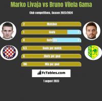 Marko Livaja vs Bruno Vilela Gama h2h player stats