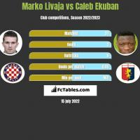 Marko Livaja vs Caleb Ekuban h2h player stats
