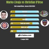 Marko Livaja vs Christian D'Urso h2h player stats