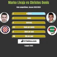 Marko Livaja vs Christos Donis h2h player stats
