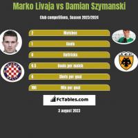 Marko Livaja vs Damian Szymański h2h player stats