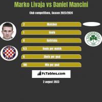 Marko Livaja vs Daniel Mancini h2h player stats