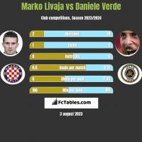 Marko Livaja vs Daniele Verde h2h player stats