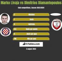 Marko Livaja vs Dimitrios Diamantopoulos h2h player stats