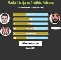 Marko Livaja vs Dimitris Kolovos h2h player stats