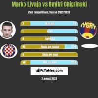 Marko Livaja vs Dmytro Chyhrynskyi h2h player stats