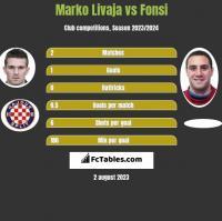 Marko Livaja vs Fonsi h2h player stats