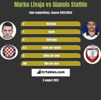 Marko Livaja vs Giannis Stathis h2h player stats