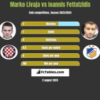 Marko Livaja vs Giannis Fetfatzidis h2h player stats