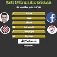 Marko Livaja vs Iraklis Garoufalias h2h player stats