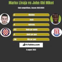 Marko Livaja vs John Obi Mikel h2h player stats