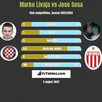 Marko Livaja vs Jose Sosa h2h player stats