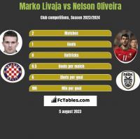 Marko Livaja vs Nelson Oliveira h2h player stats
