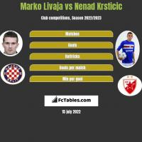 Marko Livaja vs Nenad Krsticic h2h player stats