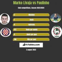 Marko Livaja vs Paulinho h2h player stats