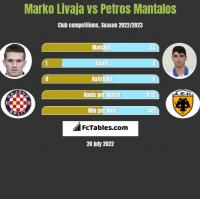 Marko Livaja vs Petros Mantalos h2h player stats