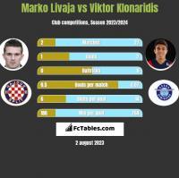 Marko Livaja vs Viktor Klonaridis h2h player stats