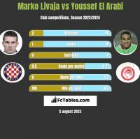 Marko Livaja vs Youssef El Arabi h2h player stats