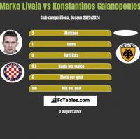 Marko Livaja vs Konstantinos Galanopoulos h2h player stats