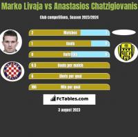 Marko Livaja vs Anastasios Chatzigiovanis h2h player stats
