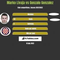 Marko Livaja vs Gonzalo Gonzalez h2h player stats