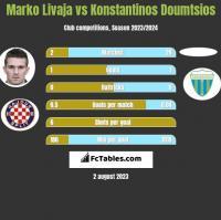 Marko Livaja vs Konstantinos Doumtsios h2h player stats