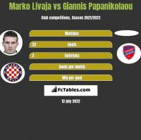 Marko Livaja vs Giannis Papanikolaou h2h player stats